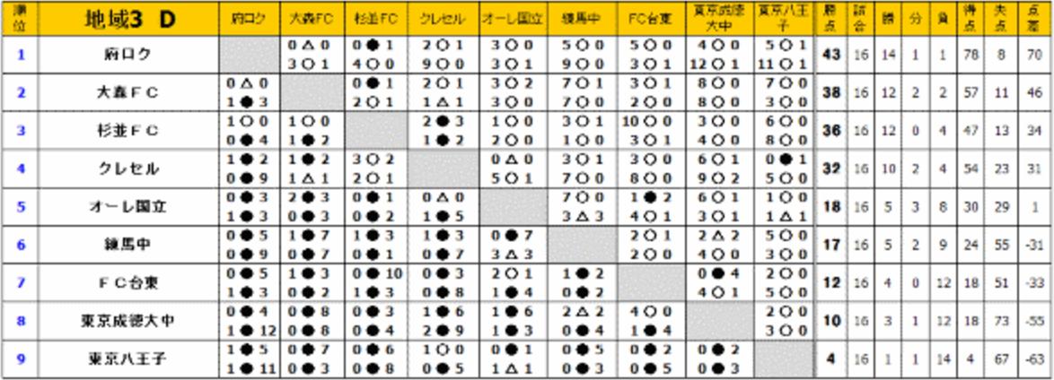 八王子FCU-15成績